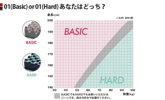SI(Regular) or SI(Hard)あなたはどっち?
