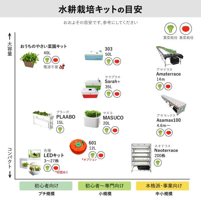 水耕栽培キットラインナップ