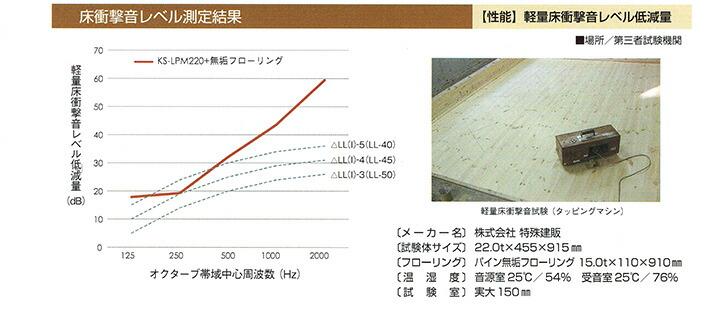 一体型床防音材 サイレント・トライマット