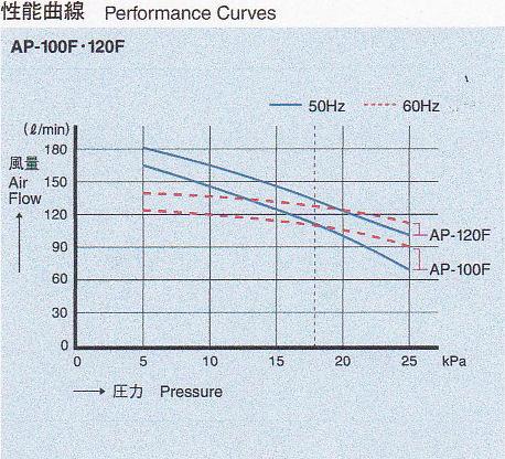 安永 エアポンプ AP-120F 性能曲線