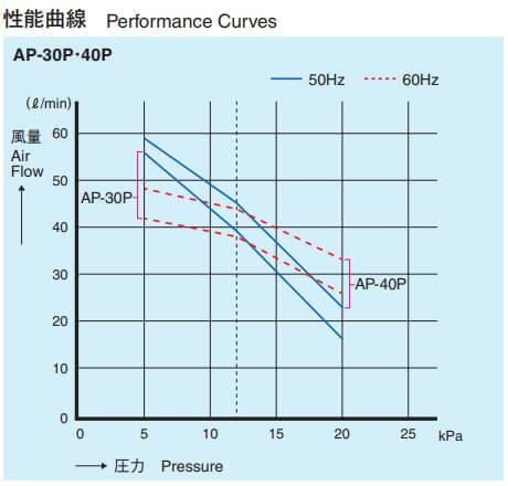 安永 エアーポンプ AP-30P 性能曲線