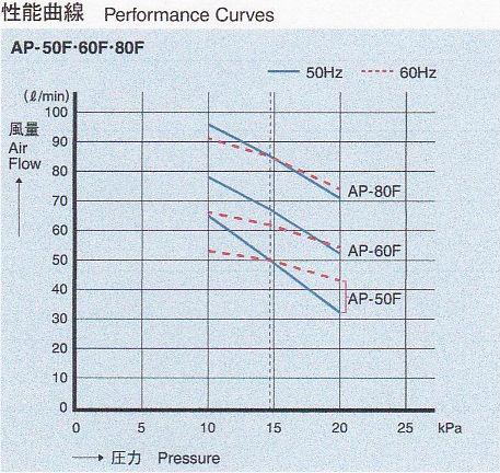 安永 エアーポンプ AP-60F 性能曲線