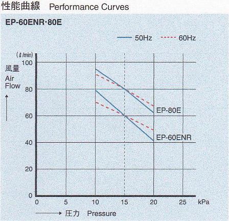 安永 エアポンプ EP-80E 性能曲線