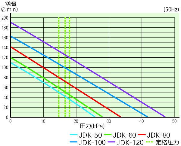 世晃 大晃 ブロワ JDK-80 性能曲線