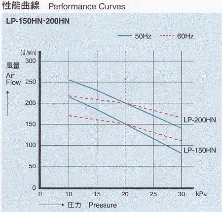 安永 エアポンプ LP-150HN 性能曲線