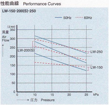 安永 エアポンプ LW-200(S) 性能曲線