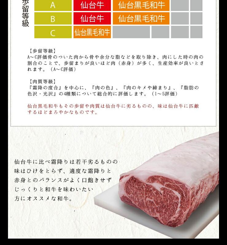 仙台牛定義