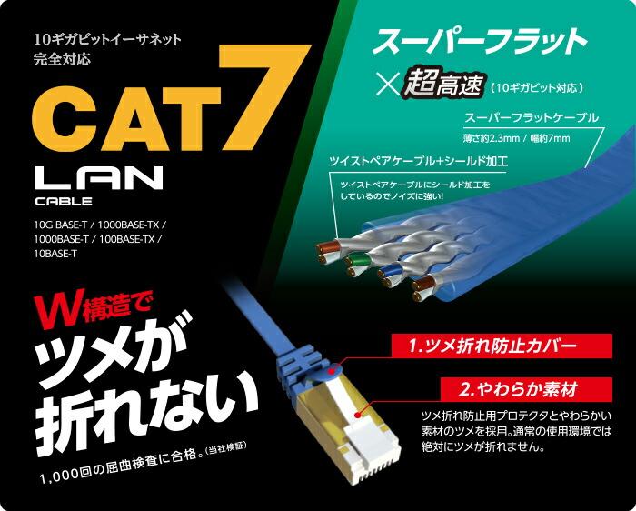 スーパーフラット×超高速 CAT7 LAN CABLE プロテクタと新素材コネクタ採用のダブル構造で、通常の使用環境では絶対にツメが折れない!