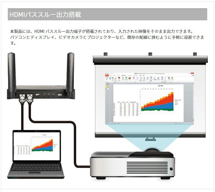 ワイヤレス画面配信システムSELFSAT FLY-200