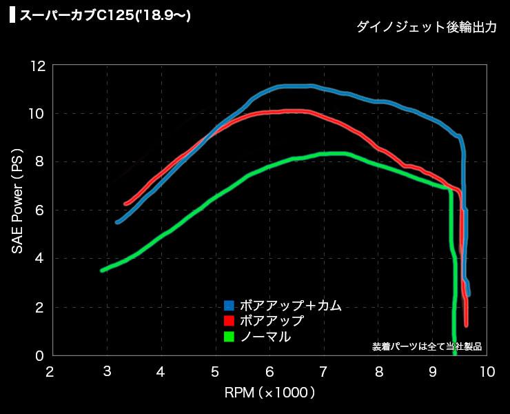 性能曲線モンキー125('18.7~)<
