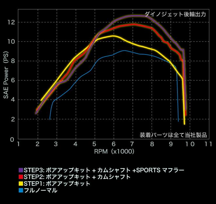性能曲線14年モデル