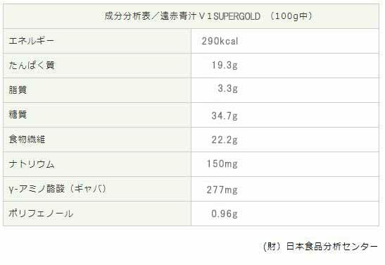 成分分析表/遠赤青汁V1スーパーゴールド(100g中)エネルギー290kcalたんぱく質20.5g脂質3.3g糖質34.7g食物繊維22.2gナトリウム150mgγ-アミノ酪酸(ギャバ)277mgポリフェノール0.96g(財)日本食品分析センター