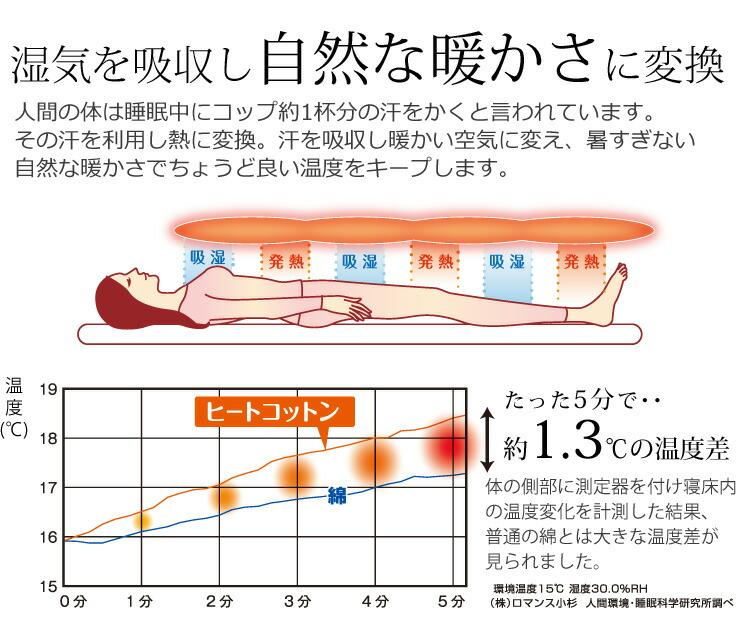 ヒートコットン発熱の仕組み