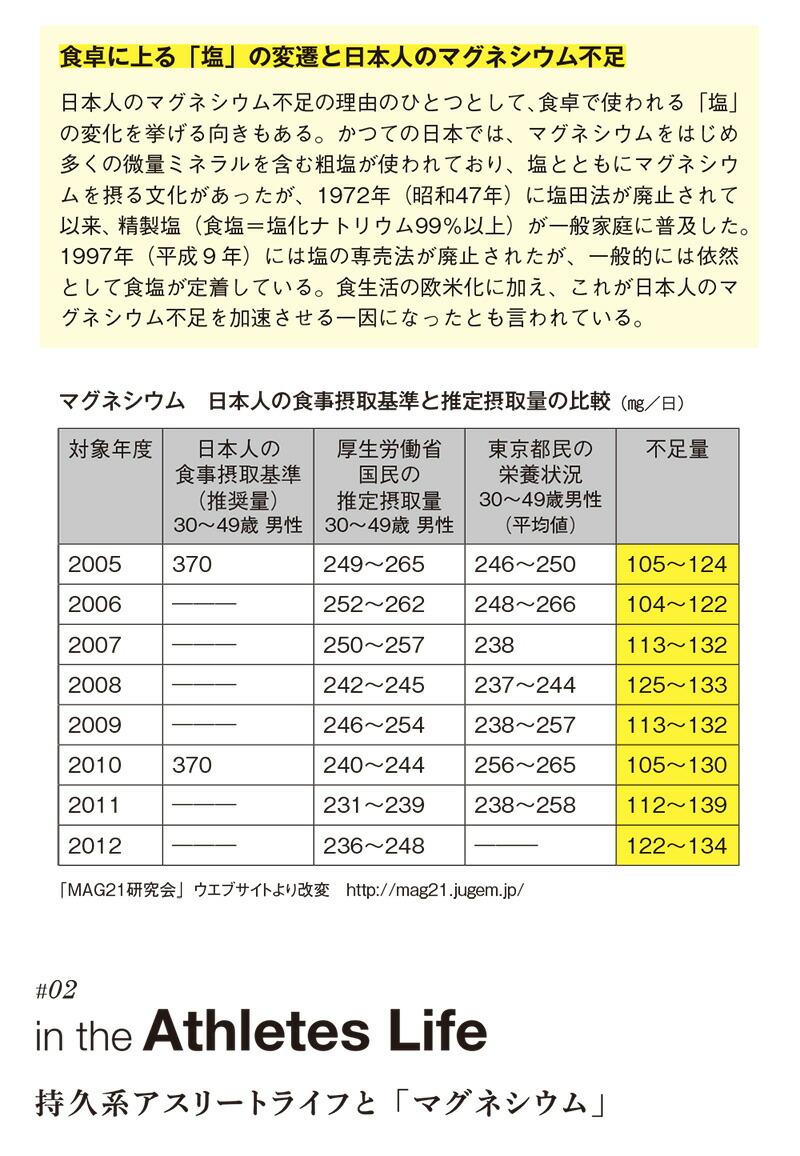 マグオン(Mag-on)マグネシウムサプリメント、食卓に上る「塩」の変遷と日本人のマグネシウム不足