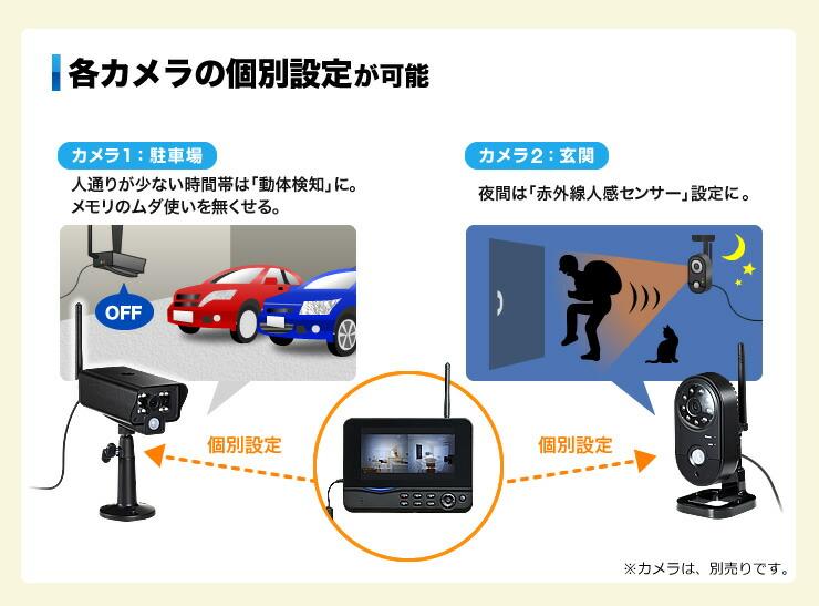 各カメラの個別設定が可能