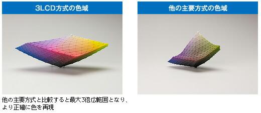 3LCD方式の色域(他の主要方式と比較すると最大3倍広範囲となり、より正確に色を再現)、他の主要方式の色域