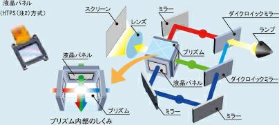 3LCD方式の仕組み
