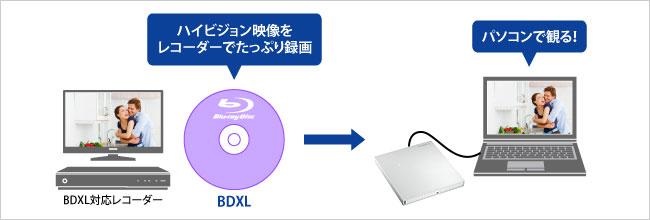 BDXL対応レコーダーでたっぷり録画