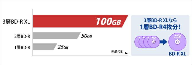 大容量ファイルもたっぷり保存