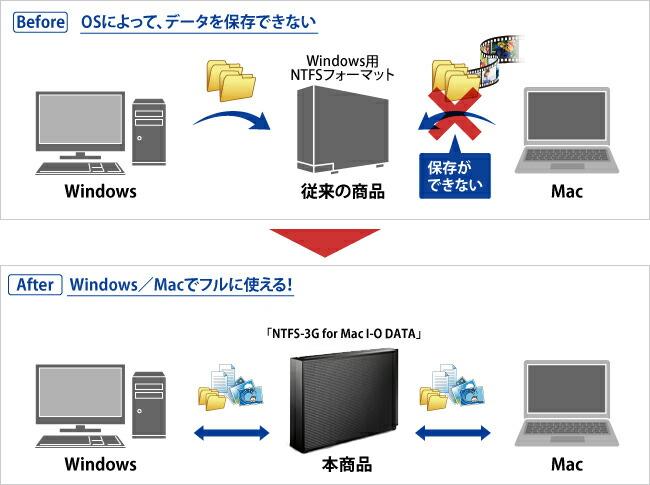 Before:OSによって、データを保存できない After:Windows/Macでフルに使える!
