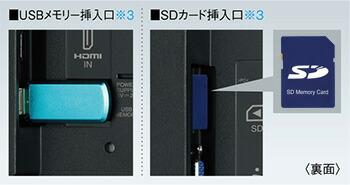 USBメモリー挿入口※3/SDカード挿入口
