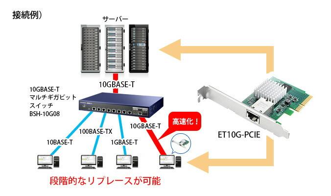 機器間の通信経路(チャネル)を判別して10G/5G/2.5Gを自動切り替え!