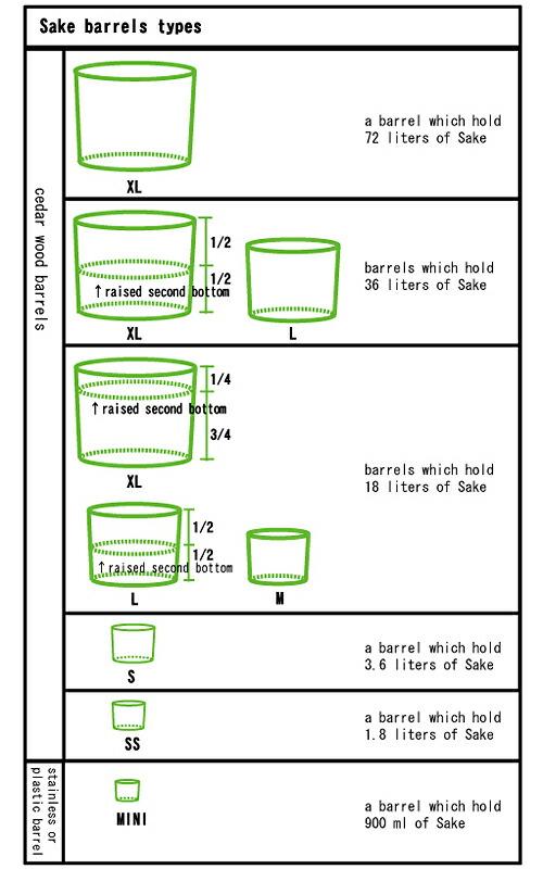 sake barrel size