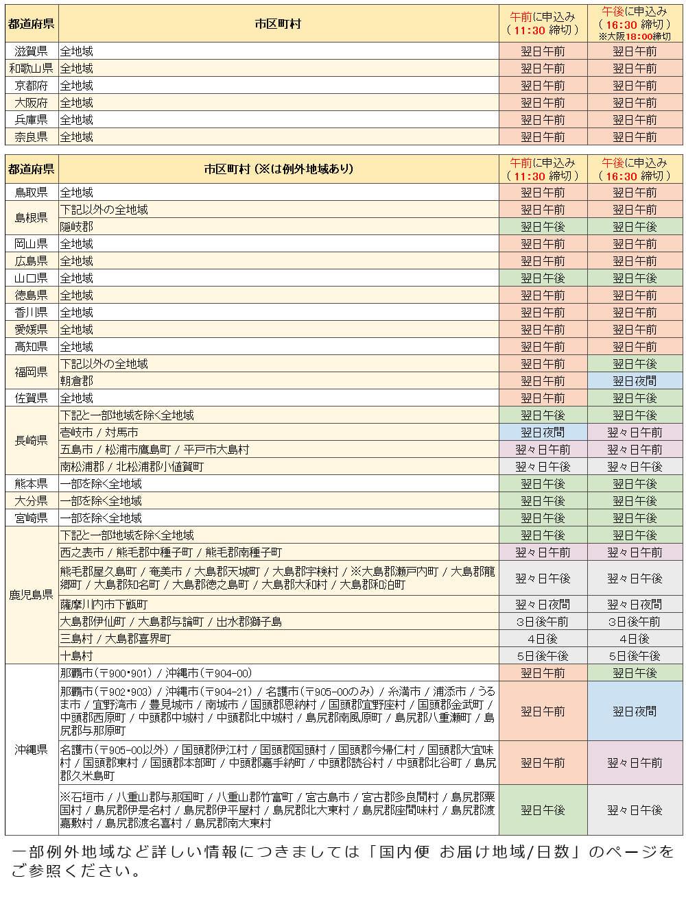 日本国内便 お届け地域・日数 簡易表2