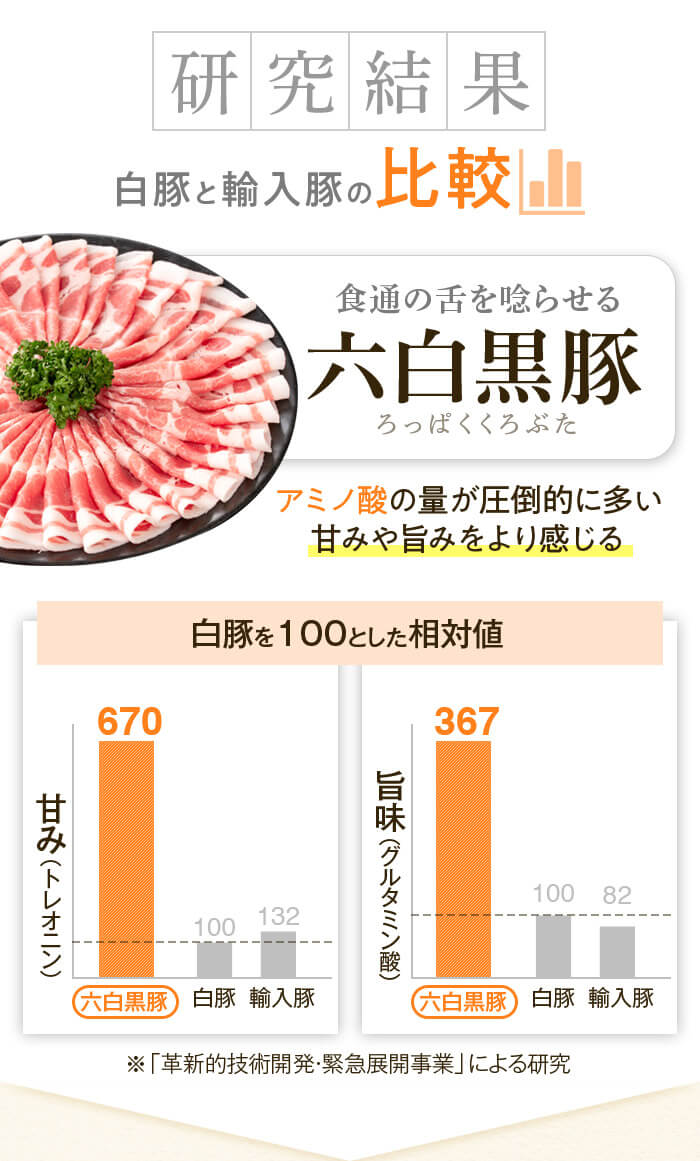 研究結果 白豚 輸入豚 食通の舌を唸らせる 六白黒豚 アミノ酸の量が圧倒的に多い 甘みや旨みをより感じる