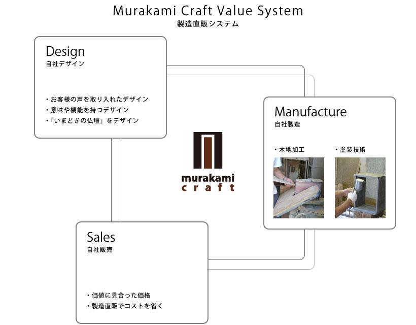 製造直販システム