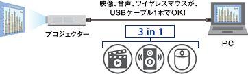 USBディスプレイ