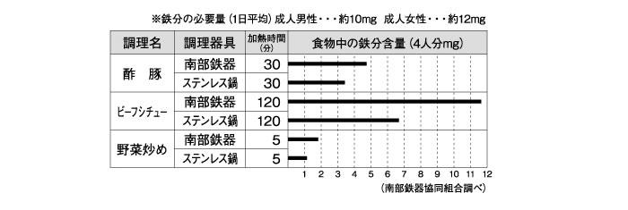岩鋳(イワチュウ) オムレット 24cm 南部鉄器 IWACHU フライパン 日本製 4.鉄分が簡単に摂取できる、健康志向の商品