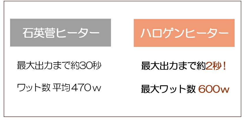 ワット 数 こたつ こたつヒーターユニットのおすすめ人気ランキング10選【自分で交換可能】