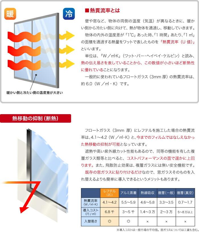 熱貫流率とレフテルの断熱効果について