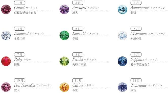 ネームジュエリー 石の種類 誕生石12種類