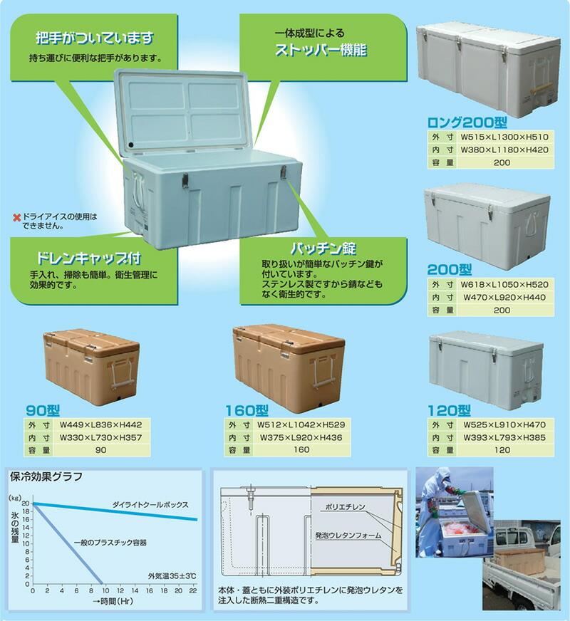 クールボックス(業務用保冷容器)