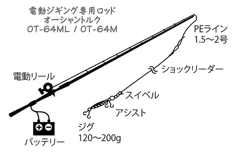 電動ジギング タックル図