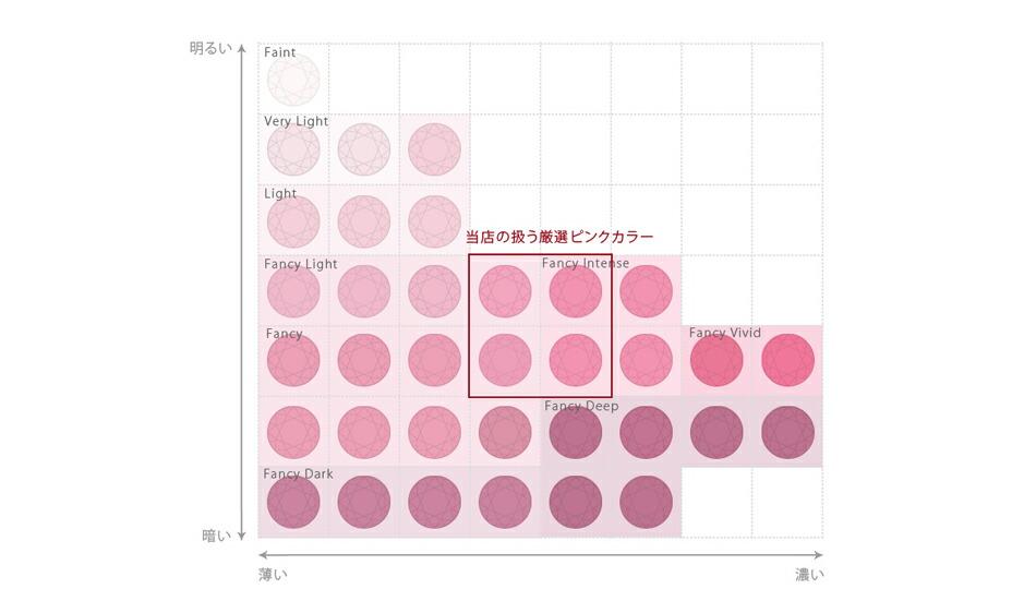 ピンクダイヤモンド チャート