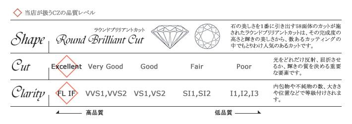 cz钻石的质量
