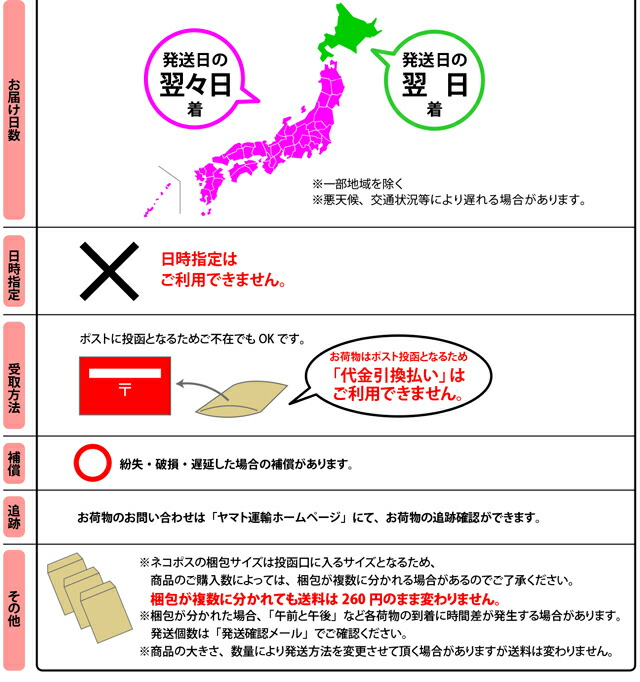 ヤマト運輸 ネコポス(速達メール便)