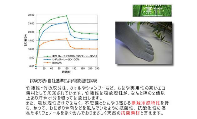 竹繊維の吸放湿性試験