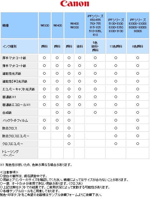 キヤノンプリンタ対応表