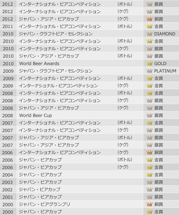 ワールドビアカップ銀賞