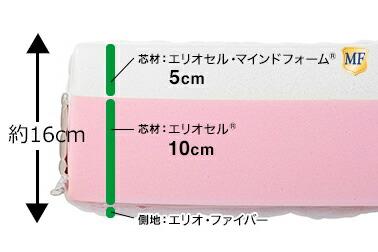 マニフレックス モデルローマ 断面図