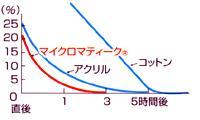 インビスタ・マイクロマティーク(R)敷パッド 保水率 グラフ