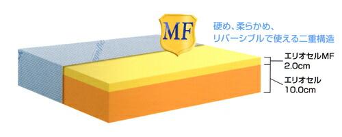 マニフレックス・マットレス DDウィング 構造