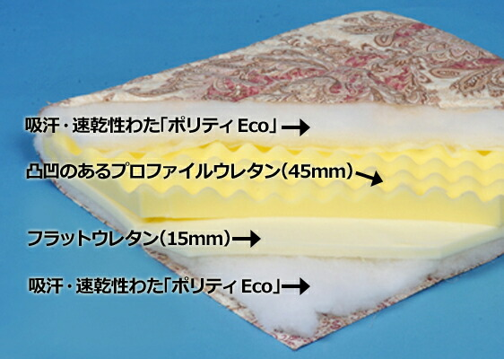 軽量・吸汗・体圧分散 4層敷ふとん 構造