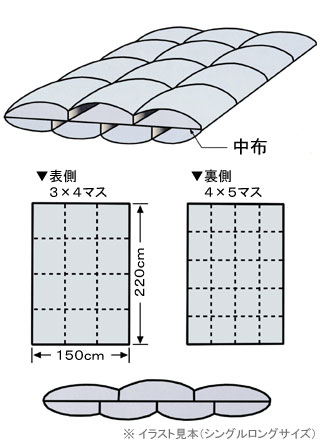 すき間を埋めてフィットしやすい二層キルト