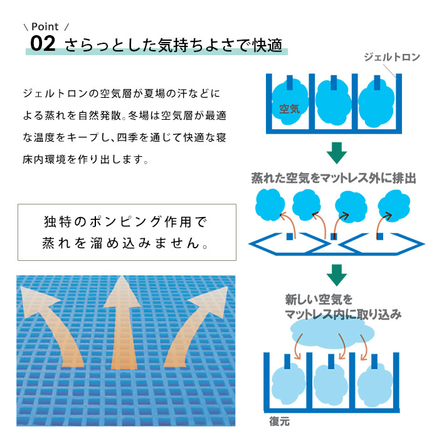 Point 02 さらっとした気持ちよさで快適 ジェルトロンの空気層が夏場の汗などによる蒸れを自然発散。冬場は空気層が最適な温度をキープし、四季を通じて快適な寝床内環境を作り出します。 独特のポンピング作用で蒸れを溜め込みません。ジェルトロン 空気 蒸れた空気をマットレス外に排出 新しい空気をマットレス内に取り込み 復元