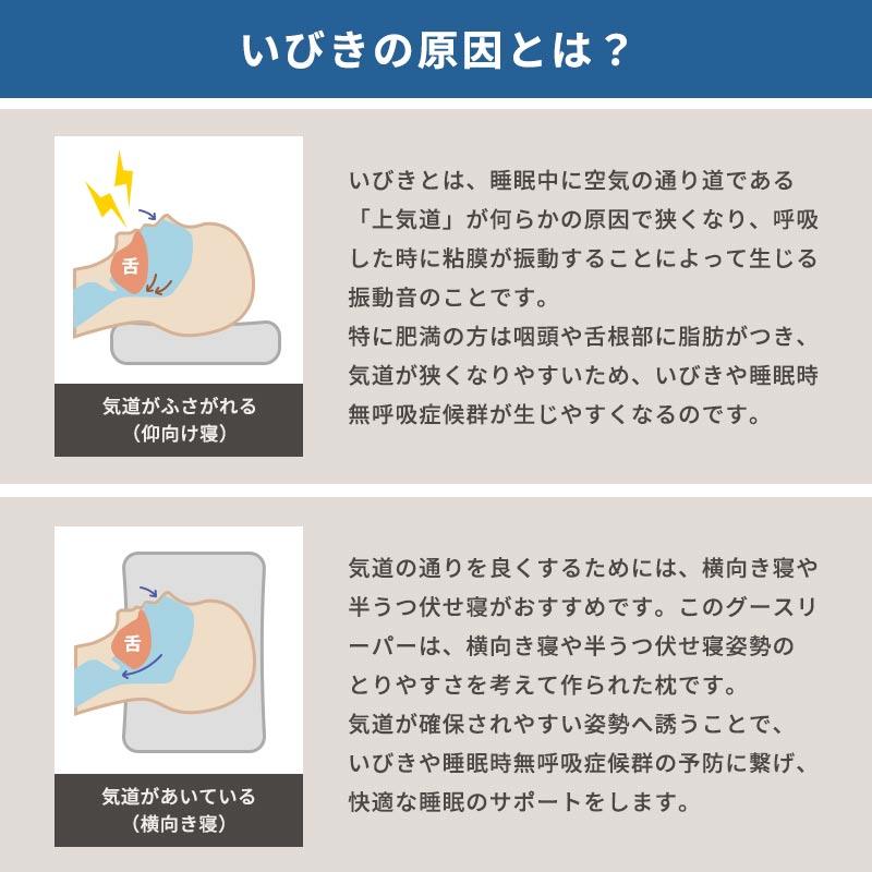 いびきの原因とは?いびきとは、睡眠中に空気の通り道である「上気道」が何らかの原因で狭くなり、呼吸した時に粘膜が振動することによって生じる振動音のことです。特に肥満の方は咽頭や舌根部に脂肪がつき、気道が狭くなりやすいため、いびきや睡眠時無呼吸症候群が生じやすくなるのです。 気道がふさがれる 仰向け寝 気道の通りを良くするためには、横向き寝や半うつ伏せ寝がおすすめです。このグースリーパーは、横向き寝や半うつ伏せ寝姿勢のとりやすさを考えて作られた枕です。気道が確保されやすい姿勢へ誘うことで、いびきや睡眠時無呼吸症候群の予防に繋げ、快適な睡眠のサポートをします。気道があいている 横向き寝